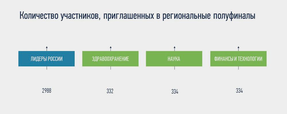 сколько вышло в полуфинал лидеры россии